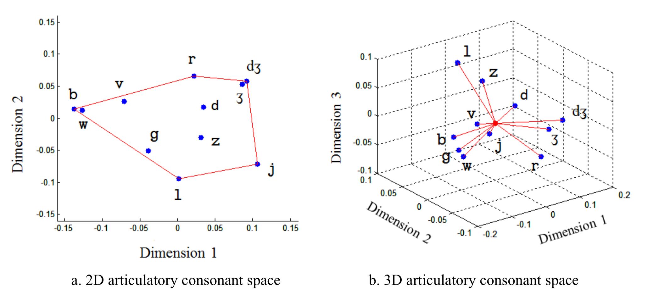 Articulatory Consonant Spaces
